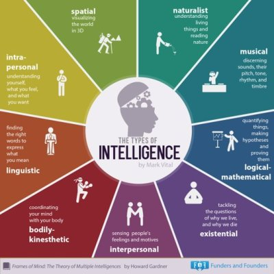 multiple intelligence,howard gardner,personality quiz,managing personal change,