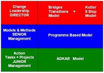change management models,change management,change managers,change management training