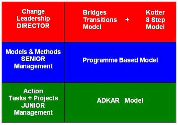 change management theories,change management models,change management,change managers,change management training