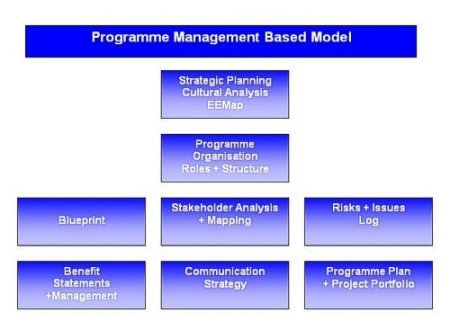 change management methodologies,change management,change managers,change management training