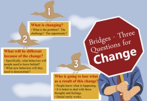 william bridges,change management,change managers,change management training