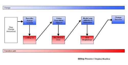 william bridges,change management models,change management,change managers,change management training