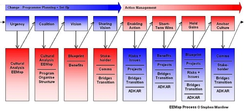 change management theories,change management models,change management,change managers,change management training