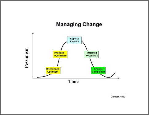 Daryl Conner - Managing at the Speed of Change
