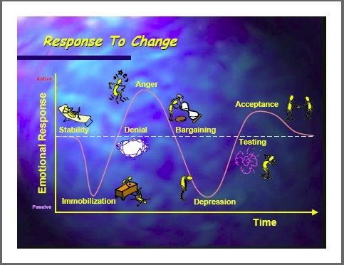 daryl conner, change management models,change management,how to manage change,change managers,change management training