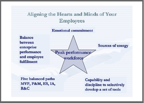 employee motivation techniques to achieve a source of competitve employee motivation techniques peak performance motivation change management change managers change management