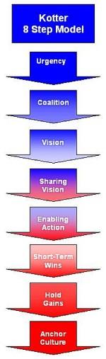 john kotter,change management models,change management,change managers,change management training