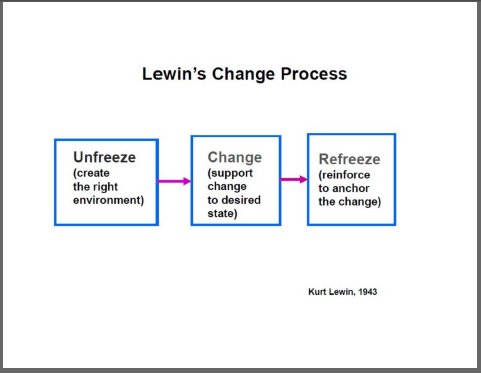"""implementing change in clinical practice using lewin s model Preventing cauti: a patient-centered approach using the four """"e""""s of implementation science to translating evidence into practice: a model for large."""