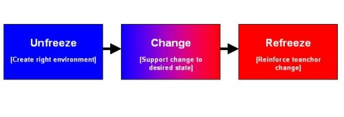 kurt lewin,change management models,change management,change managers,change management training
