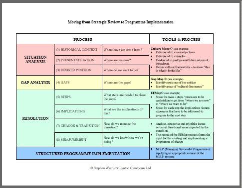 change management methodologies,change management,change managers,change management training