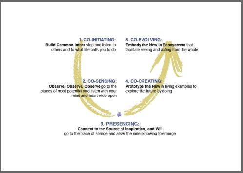 theory u, change management,change managers,change management training