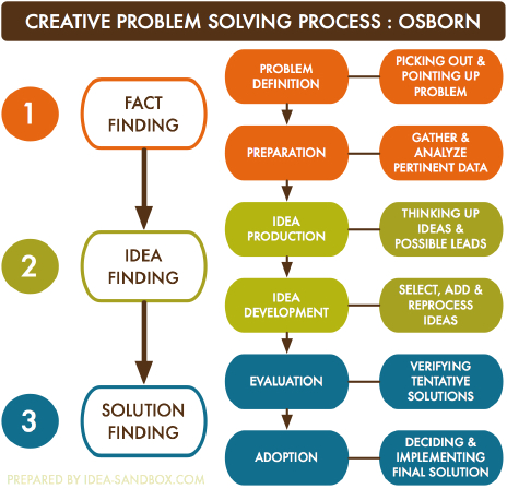 adkar,adkar model,change management models,change management,change managers,change management training