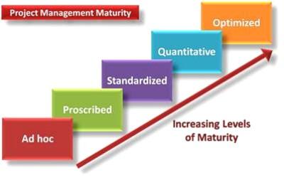 project management maturity model, maturity model,how to manage change,change management,change managers,change management training