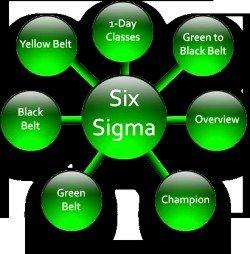 six sigma certification,motorola six sigma, six sigma certification training,change management,change managers,