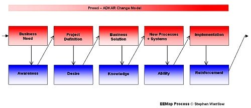 adkar,adkar model,change management models,change management,change managers,change management training