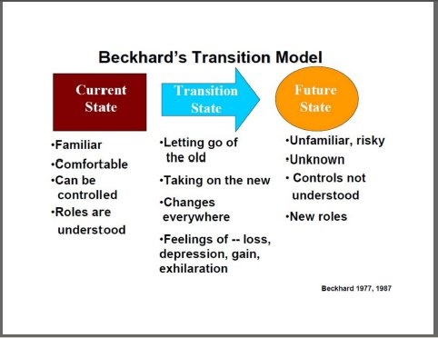 Beckhard, change management models,change management,change managers,change management training