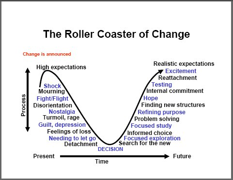 kubler-ross,change resistance,resistance to change,change management,change managers,change management training