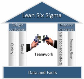 what is lean six sigma,lean and six sigma,lean manufacturing six sigma,change management,change managers,