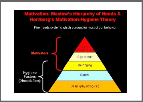 maslow theory of motivation,motivation theories,motivation theory,change management,change managers,change management training